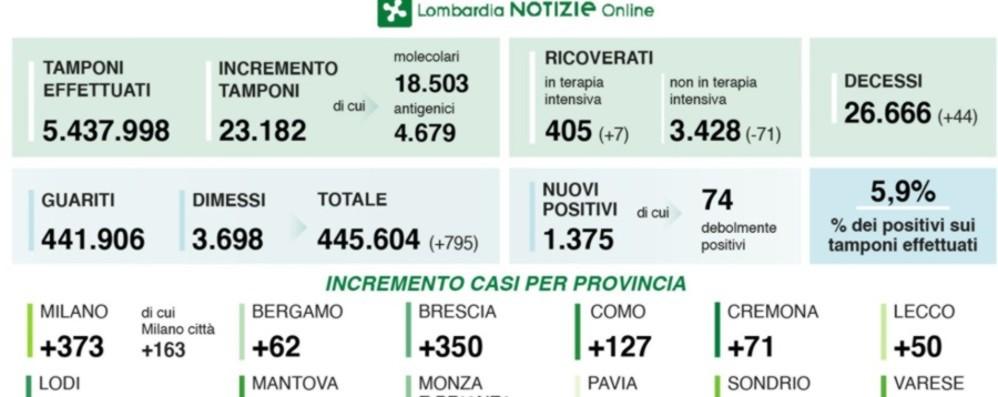 Lombardia: 1.375  positivi, 44 morti Bergamo: 62 casi nelle ultime 24 ore