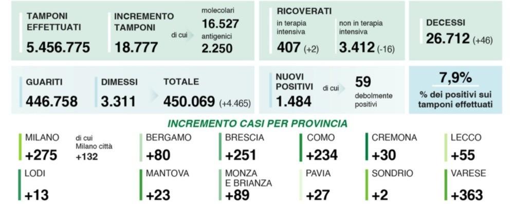 Covid, 1.484 nuovi positivi in Lombardia Oltre 18 mila i tamponi. A Bergamo 80 casi