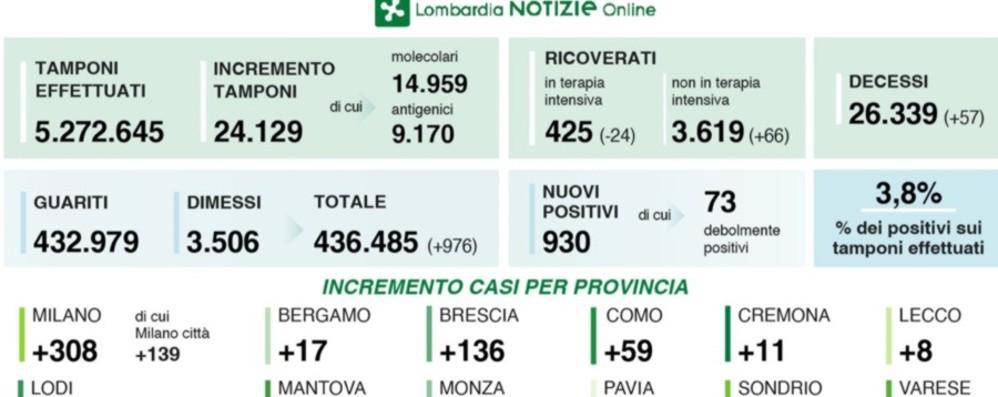 Covid, 930 nuovi positivi in Lombardia Tasso  al 3,8%. A Bergamo 17 contagi