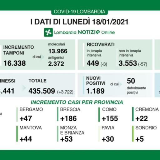 Covid, a Bergamo 47 nuovi positivi Lombardia, +1.189 casi e 45 decessi