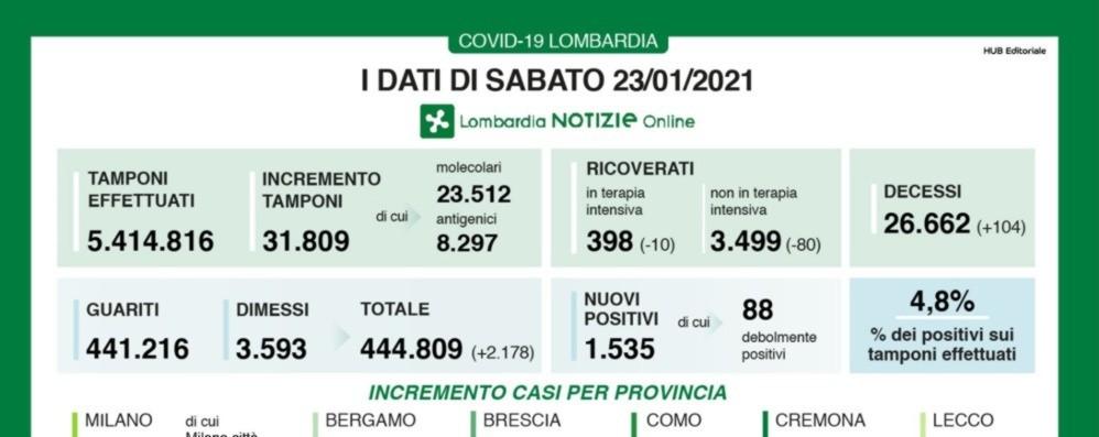 Covid, a Bergamo 73 nuovi positivi Lombardia: 104 decessi e +1.535 casi