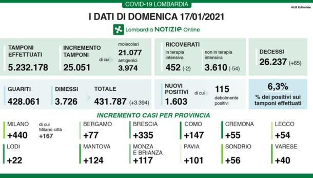Covid, a Bergamo 77 nuovi positivi Lombardia: + 1.603 casi e 65 decessi