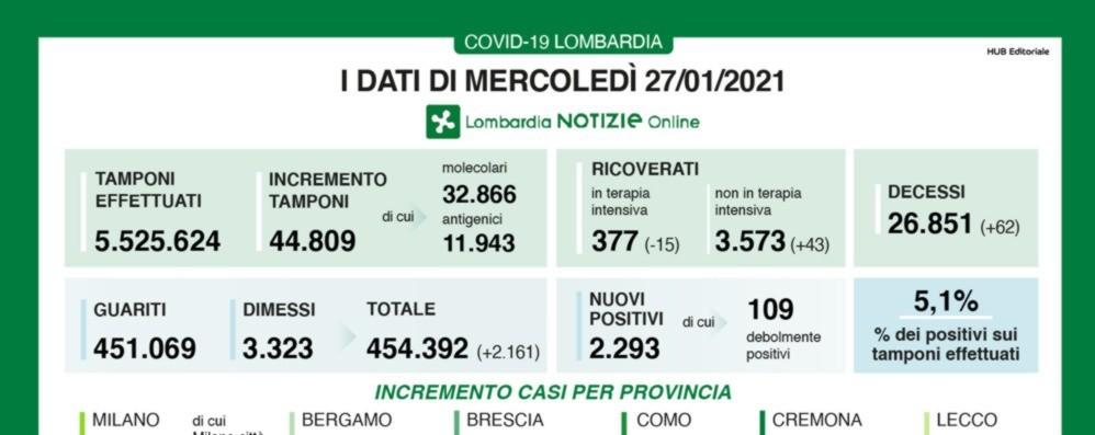 Covid, a Bergamo 79 nuovi positivi Lombardia: +2.293 casi e 62 decessi