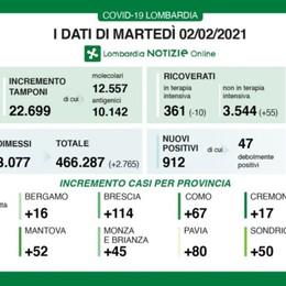 Covid, in Lombardia 912 nuovi positivi A Bergamo 16 casi. Oltre 22 mila tamponi