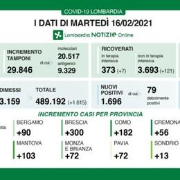 Covid, in Lombardia 1.696 nuovi positivi A Bergamo 90 casi. Quasi 30 mila i test