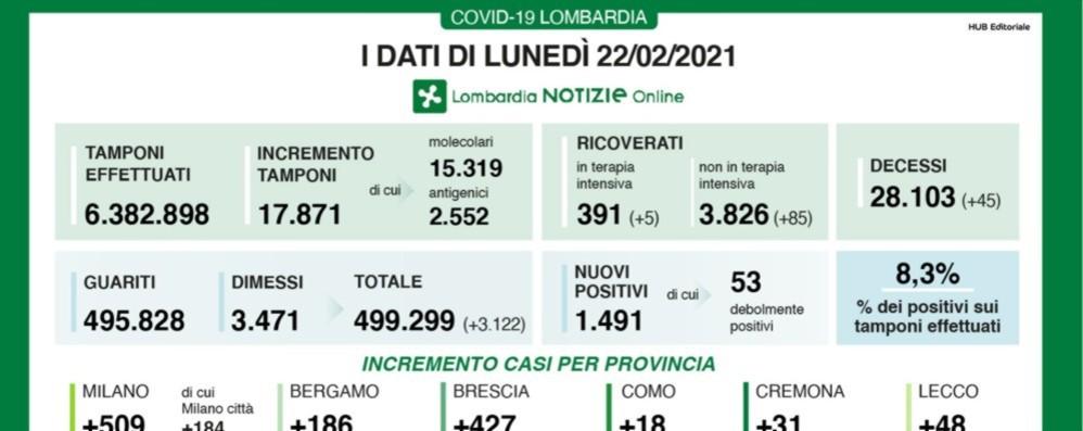 Covid, a Bergamo 186 nuovi positivi Lombardia, +1.491 e 45 decessi