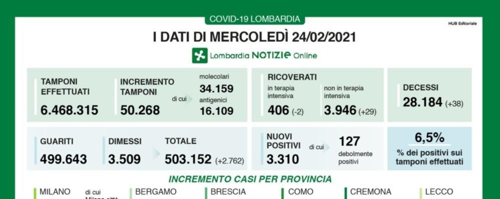 Covid, a Bergamo 207 nuovi positivi In Lombardia +3.310, +901 solo a Brescia