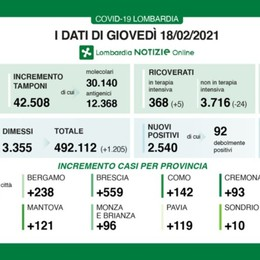 Covid, a Bergamo 238 nuovi positivi Lombardia, +2.540 casi e 55 decessi
