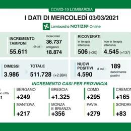 Covid, a Bergamo 249 nuovi positivi Lombardia, 4.590 casi e 60 decessi