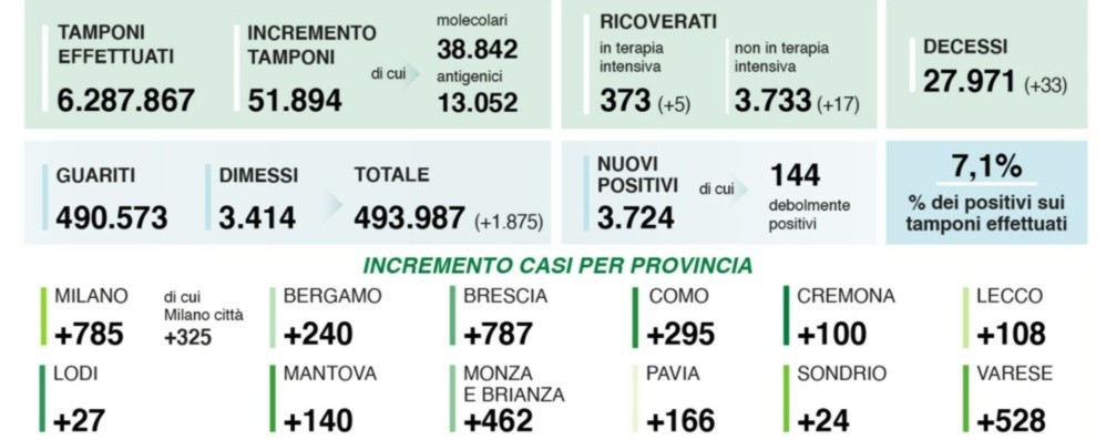Covid, in Lombardia 3.724 nuovi positivi A Bergamo 240 casi. Quasi 52 mila i test