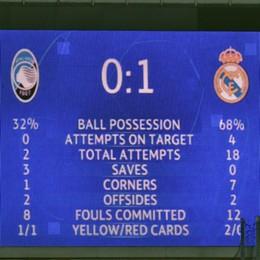Atalanta-Real Madrid, match analysis. Ecco come l'Atalanta ha saputo limitare il Real. Lo dicono i dati: confronto aperto