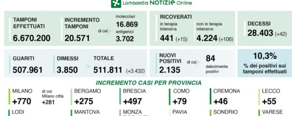 Bergamo, 275 positivi nelle ultime 24 ore In Lombardia 2.135 nuovi casi, 42 decessi