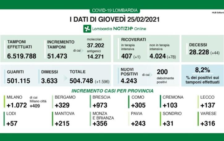 Coronavirus, a Bergamo +329 positivi In Lombardia 4.243 nuovi casi, 44 decessi