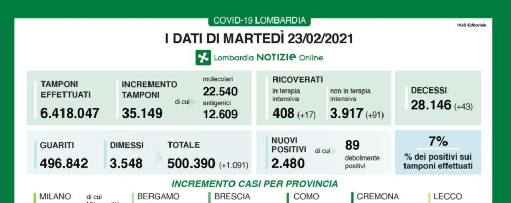 Covid, a Bergamo 126 nuovi positivi Lombardia, +2.480 casi e 43 decessi