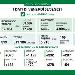 Covid, a Bergamo 370 nuovi positivi Lombardia: +5.210, solo a Brescia +1.122