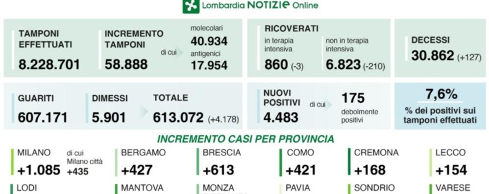 Covid in Lombardia: 4.483 casi, a Bergamo 427 nuovi positivi. Calano i ricoveri