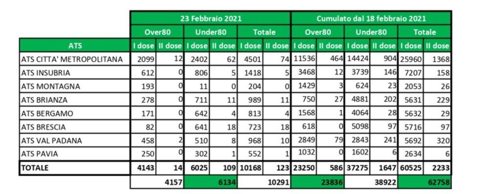 Lombardia, i dati delle vaccinazioni over 80 Le adesioni crescono: richieste al 70%