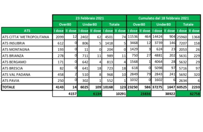I dati forniti dalla Regione Lombardia