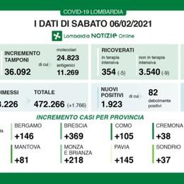 Covid, in Lombardia 1.923 nuovi positivi A Bergamo 146 casi. Oltre 36 mila i test