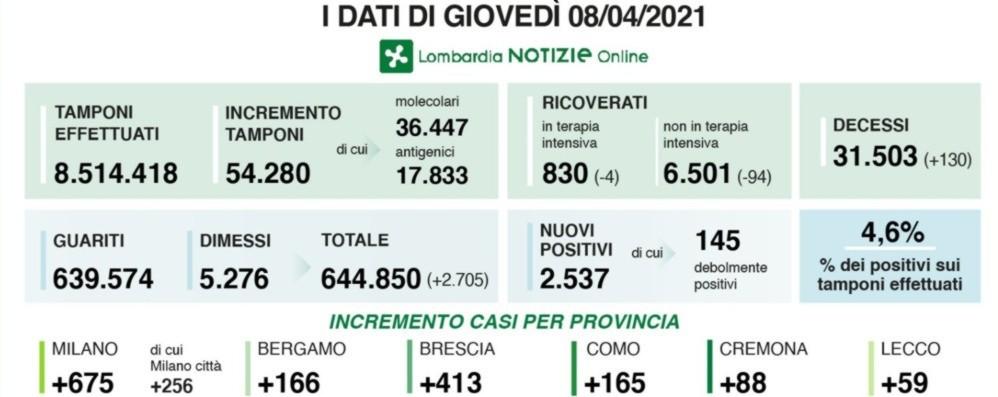 Covid, in Lombardia 2.537 nuovi positivi con oltre 54 mila tamponi, 130 le vittime. Nella Bergamasca +166 casi