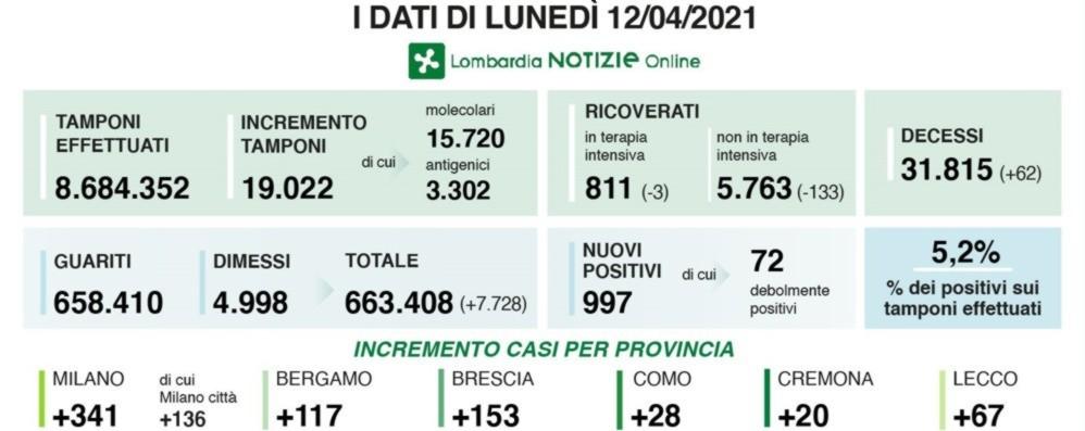 Covid, in Lombardia 997 nuovi positivi con 19 mila tamponi, in calo i ricoveri.  A Bergamo +117 casi