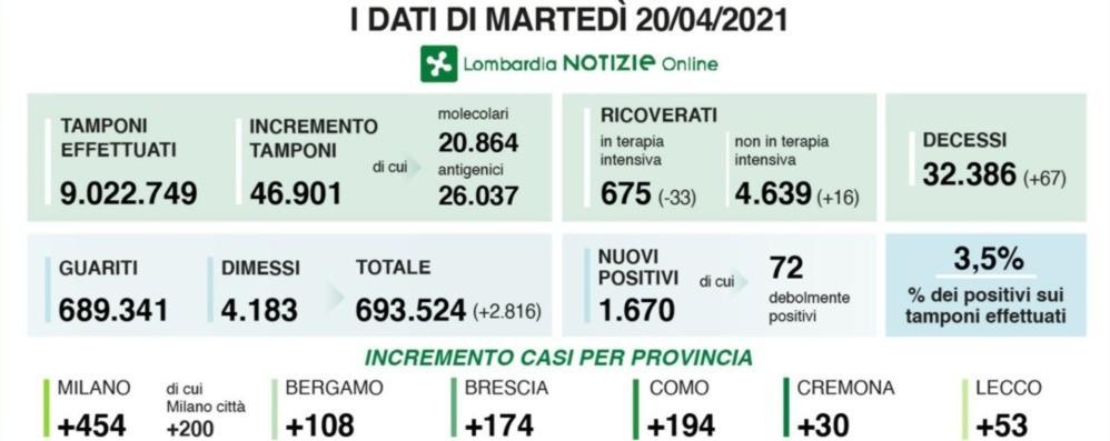 Covid, in Lombardia 1.670 nuovi positivi con quasi 47  mila test. In provincia di Bergamo +108 casi