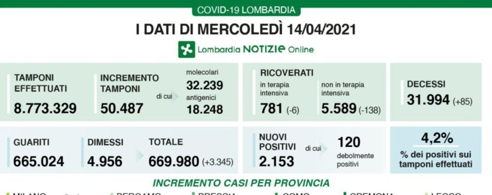 Covid, in Lombardia 2.153 nuovi positivi. A Bergamo i casi delle ultime 24 ore sono 173
