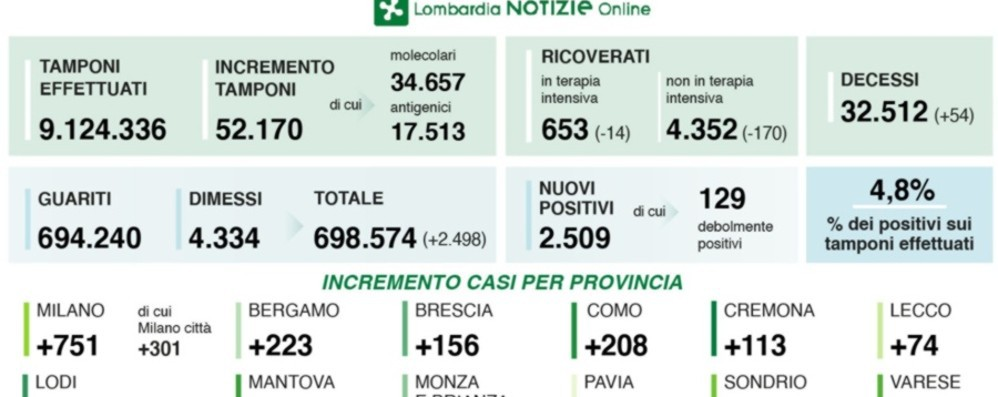 In Lombardia calano ancora i ricoveri, 54 decessi. A Bergamo 223 nuovi positivi
