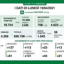 Covid, in Lombardia 1.040 nuovi positivi con 18.754 tamponi. Ancora in calo i ricoveri. Nella Bergamasca +127 casi
