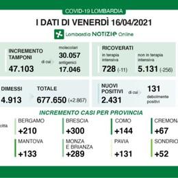 Diminuiscono i ricoveri, in Lombardia 2.431 nuovi positivi. A Bergamo +210