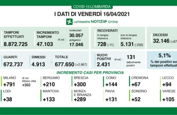 I dati in Lombardia