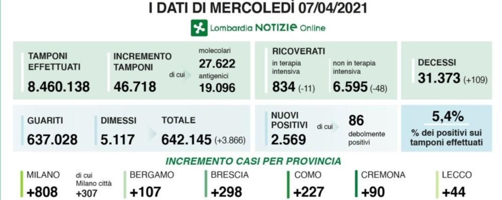 Coronavirus, in Lombardia 2.569 nuovi positivi e 109 vittime. Quasi 47 mila  i tamponi. Nella Bergamasca +107 casi