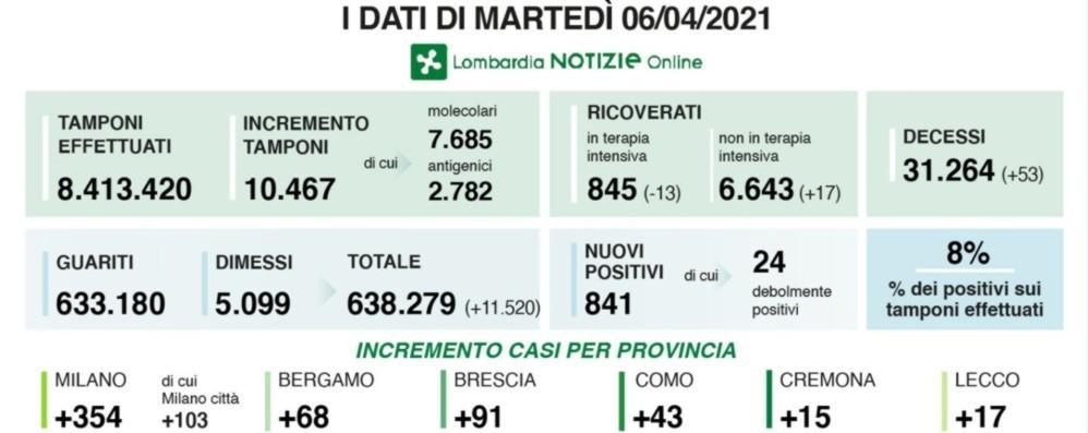 Covid in Lombardia: 841 nuovi positivi, nella Bergamasca  +68 casi. Fontana: «Numeri migliorano, spero in zona arancione»
