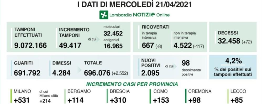 Covid, in Lombardia 2.095 nuovi positivi con 49  mila tamponi. Diminuiscono i ricoveri. Nella Bergamasca + 114 casi