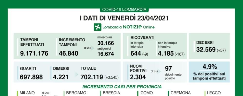 Covid, a Bergamo + 236 nuovi positivi. Lombardia: calano i ricoveri, ma ancora 57 decessi