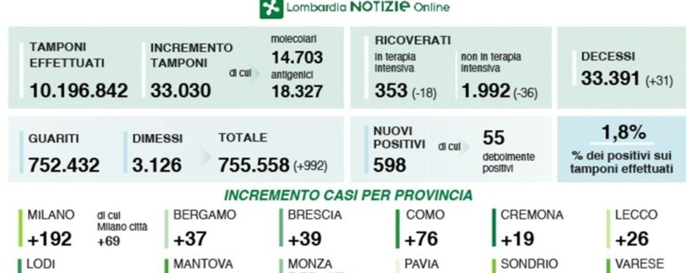 Covid, a Bergamo 37 nuovi positivi. In Lombardia +598 casi e 31 decessi