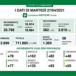 Covid, in Lombardia 1.369 nuovi positivi. A Bergamo +78 casi, calano i ricoveri