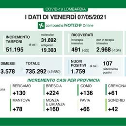 Covid: in Lombardia 1.759 nuovi casi con 51 mila tamponi, a Bergamo   +130 positivi