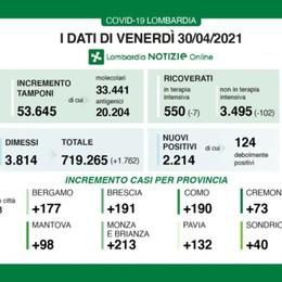 Covid, in Lombardia 2.214 nuovi positivi con oltre 53 mila tamponi. Continua il calo dei ricoveri. Nella Bergamasca +177 casi