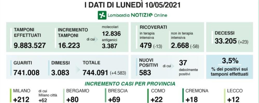 Covid, in Lombardia 583 nuovi positivi  con oltre 16 mila test. A Bergamo +80 casi