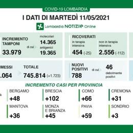 Covid, in Lombardia 788 nuovi positivi con quasi 34 mila tamponi. A Bergamo +48 casi