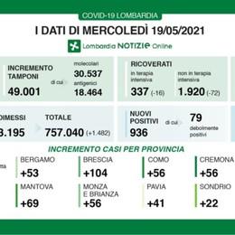 In Lombardia ancora in calo i ricoveri, 25 decessi. A Bergamo 53 nuovi positivi