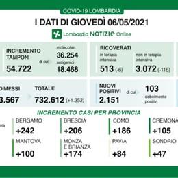 In Lombardia calano i ricoveri, tasso di positività in crescita al 3,9%. A Bergamo 242 nuovi casi