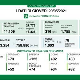 In Lombardia continua il calo dei ricoveri. Covid, 1.003 i nuovi casi, a Bergamo 73