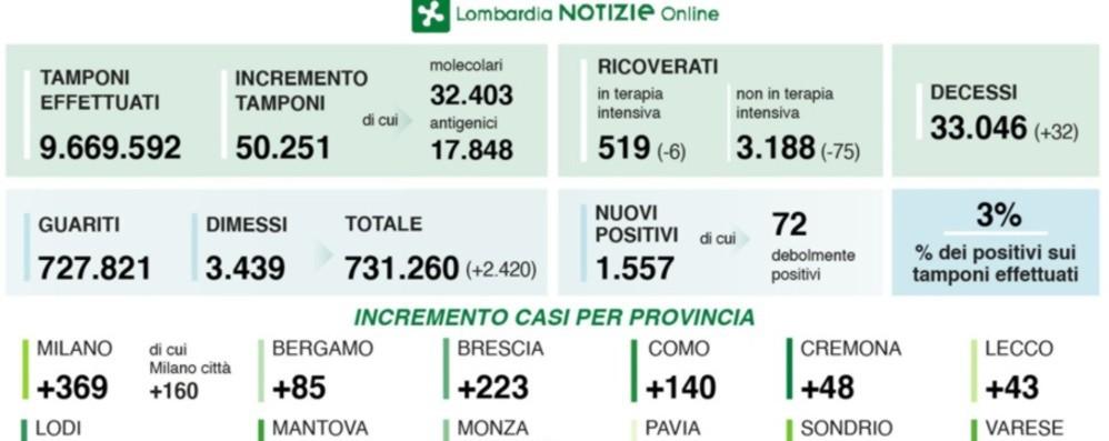 Coronavirus, in Lombardia 1.557 nuovi positivi. A Bergamo sono 85