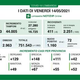 Covid, a Bergamo 129 nuovi positivi. Lombardia, +1.160 casi e 23 decessi