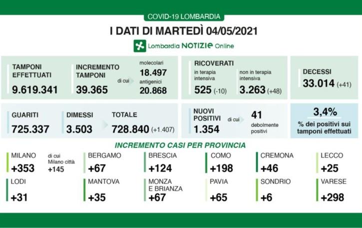 Covid, a Bergamo 67 nuovi casi. Lombardia, calano i ricoveri in terapia intensiva (-10).  34 decessi in 24 ore
