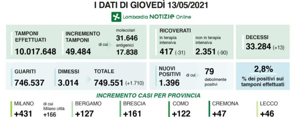 Covid, in Lombardia 1.396 nuovi positivi con oltre 49 mila tamponi. A Bergamo +127 casi