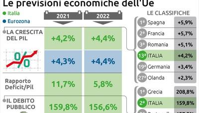 Migliorano le stime economiche dell'Ue