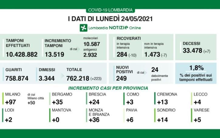 Covid, a Bergamo 35 nuovi casi. In Lombardia +249 positivi e 7 decessi